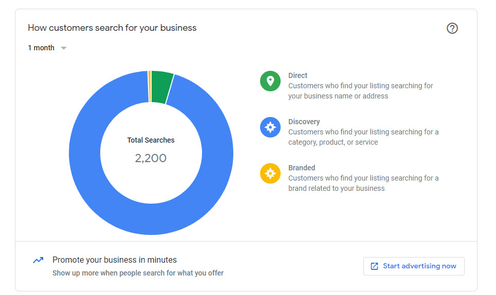 Roofing Contractor Local SEO Results 14