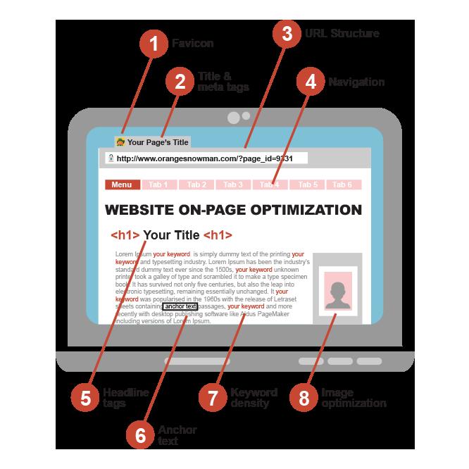 Website Optimization Specialists