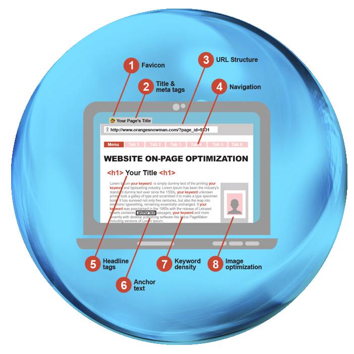 on-page website optimization