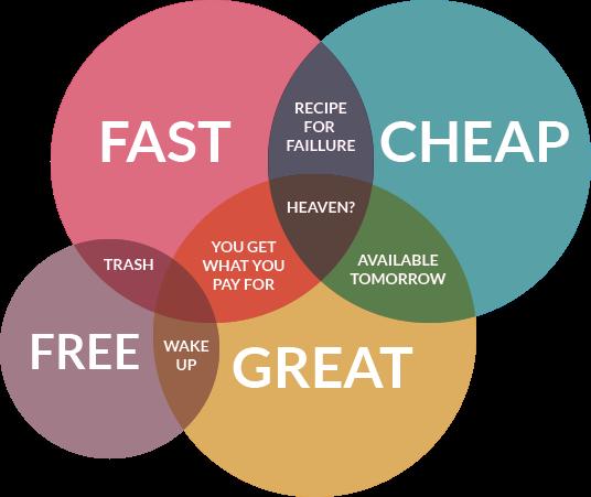 income generating responsive website design
