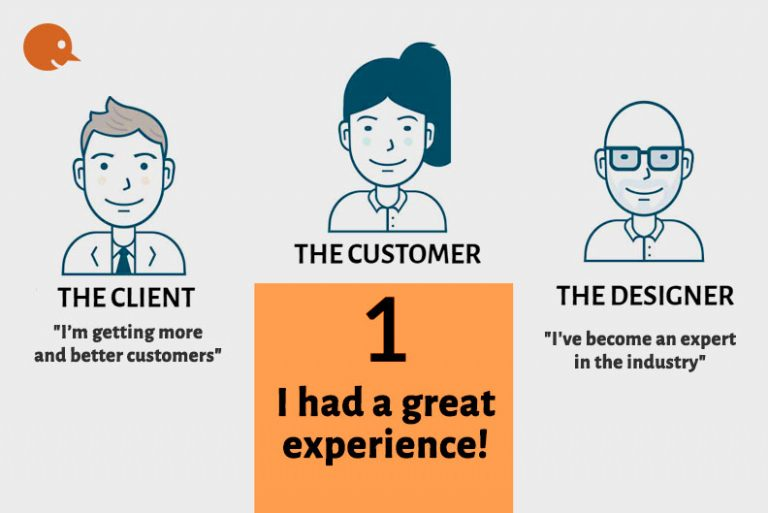The Customer is King always right UX persona