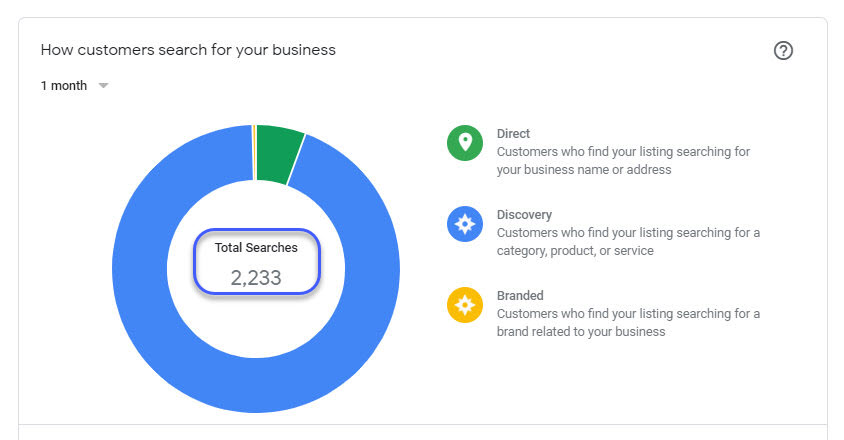 local seo results for a roofing company