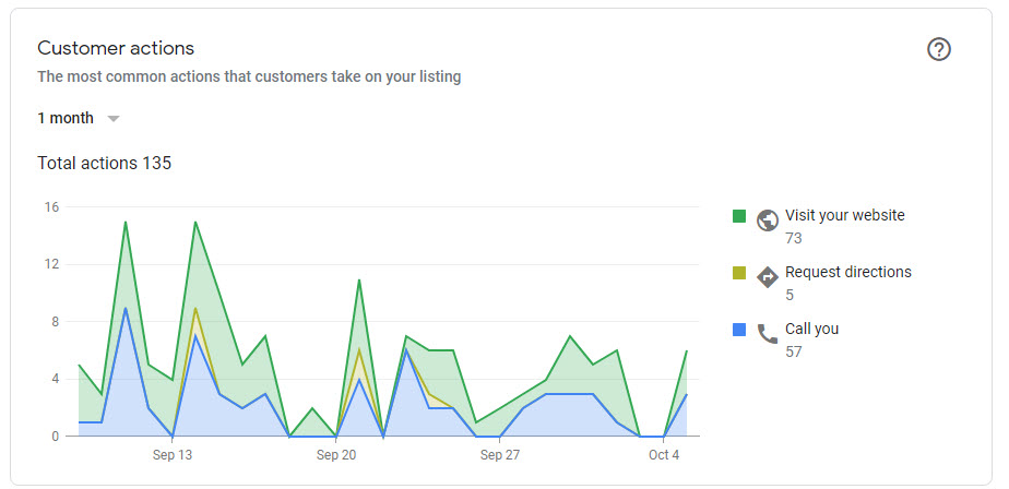 Local SEO Results 5