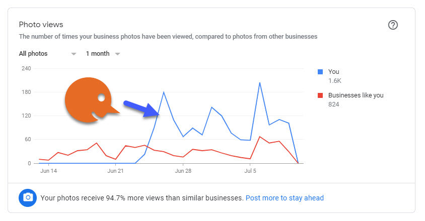 photos are an important part of local seo