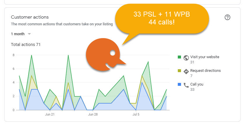Optimizing your GoogleMyBusiness directory for great local marketing results