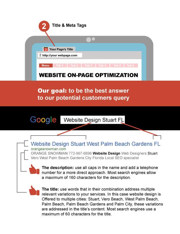 on-page optimization title meta tag