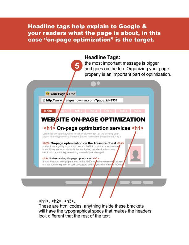 on-page optimization headlines & tags